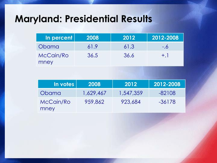 Maryland: Presidential Results
