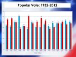 popular vote 1952 2012