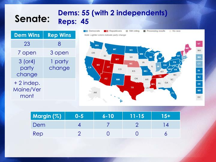 Dems: 55 (with 2 independents)