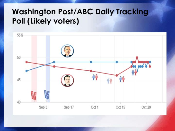 Washington Post/ABC Daily Tracking