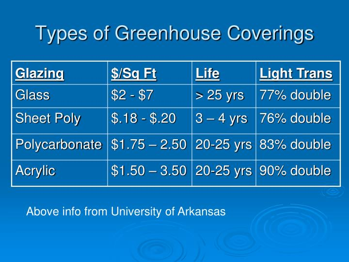 Types of Greenhouse Coverings