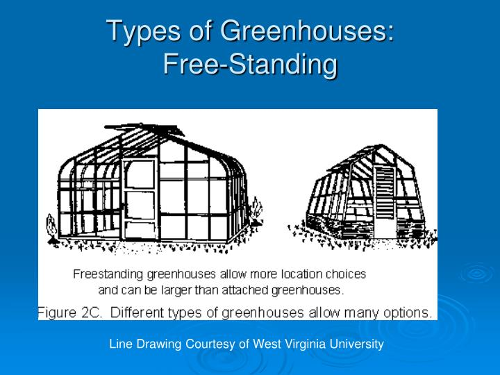 Types of Greenhouses: