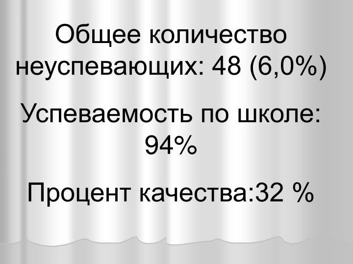 Общее количество неуспевающих: 48 (6,0%)