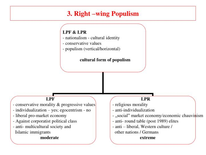 3. Right –wing Populism
