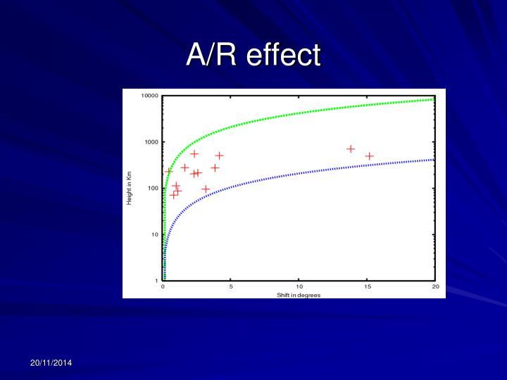 A/R effect