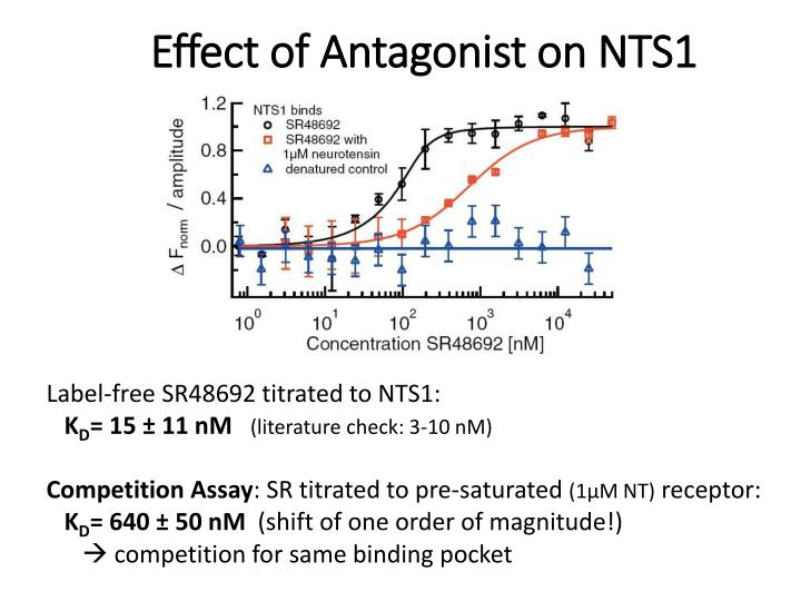 Effect of Antagonist on NTS1