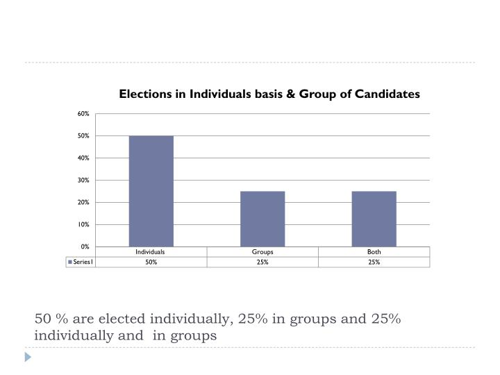 50 % are elected individually, 25% in groups and 25% individually and  in groups