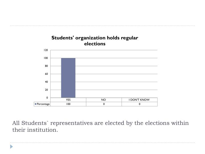 All Students` representatives are elected by the elections within their institution.