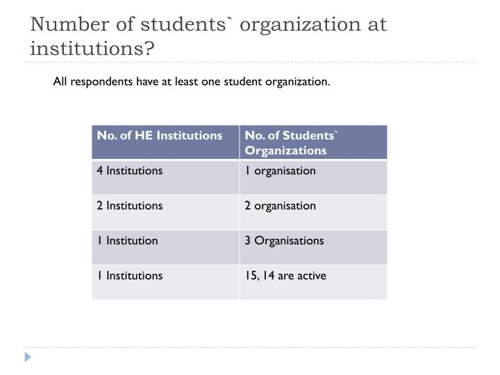 Number of students` organization at institutions?