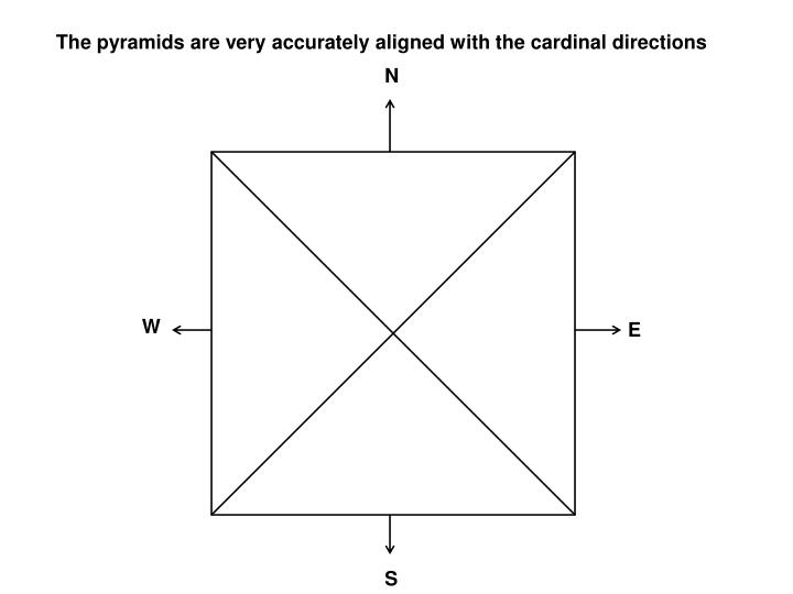 The pyramids are very accurately aligned with the cardinal directions
