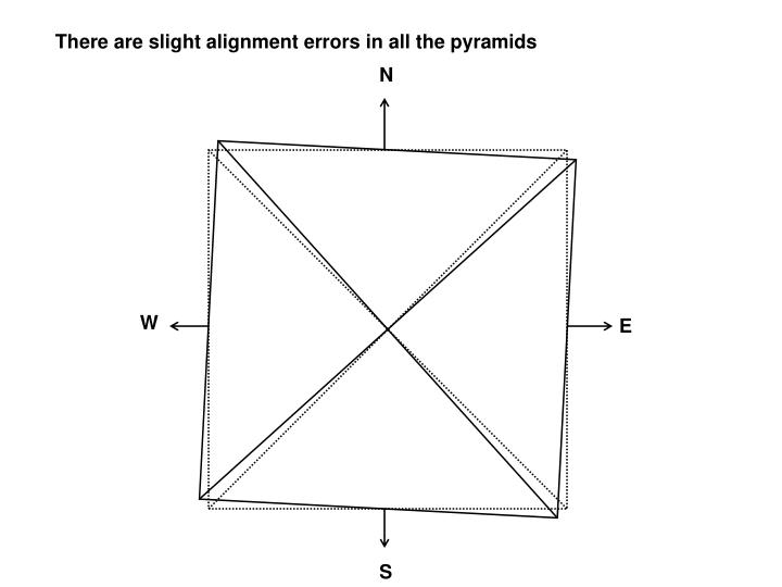 There are slight alignment errors in all the pyramids