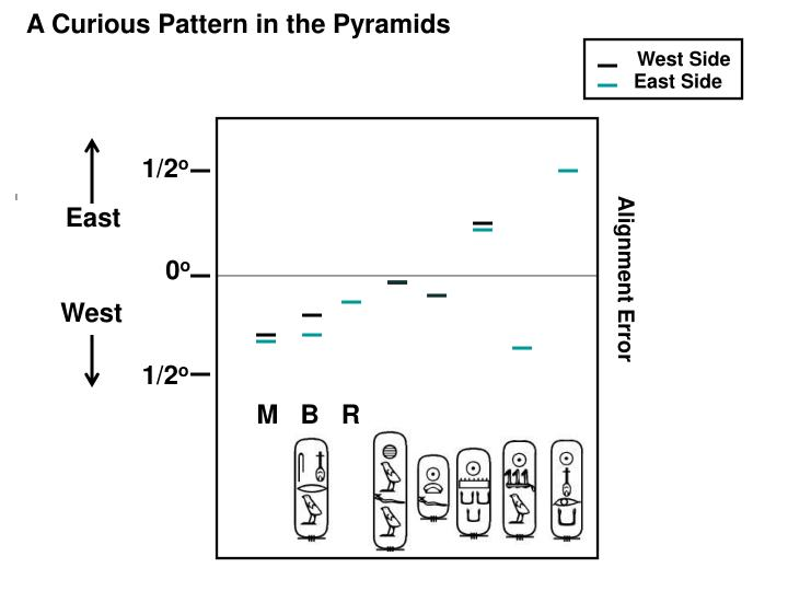 A Curious Pattern in the Pyramids