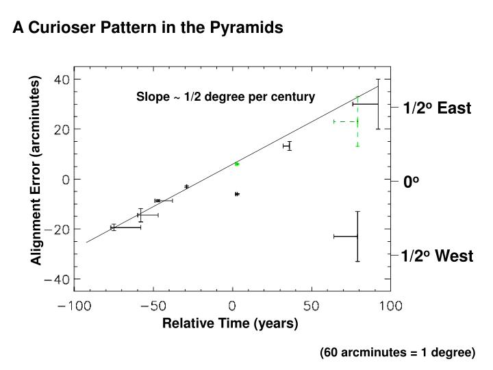 A Curioser Pattern in the Pyramids