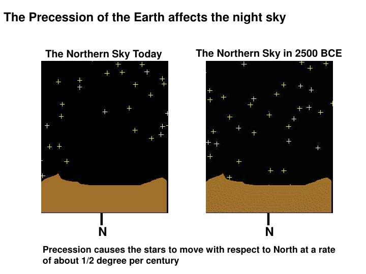 The Precession of the Earth affects the night sky