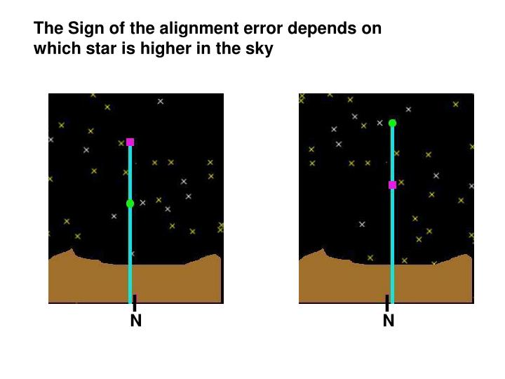 The Sign of the alignment error depends on which star is higher in the sky