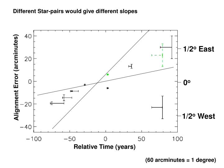Different Star-pairs would give different slopes