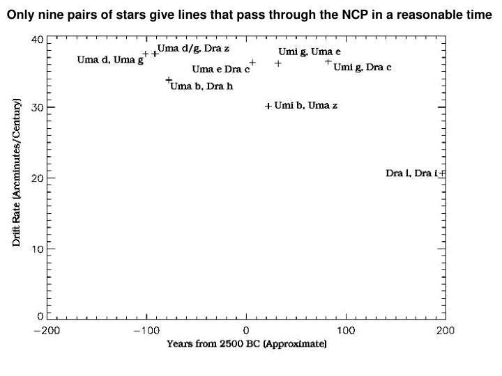 Only nine pairs of stars give lines that pass through the NCP in a reasonable time