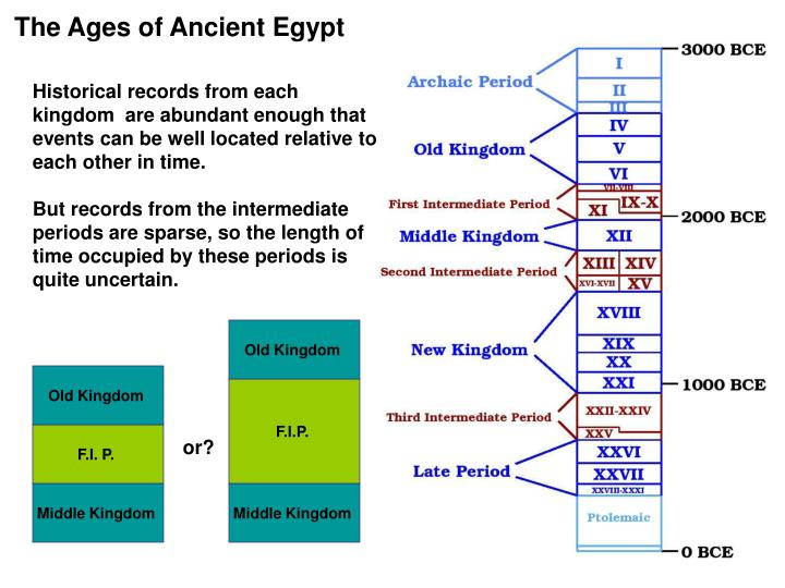 The Ages of Ancient Egypt