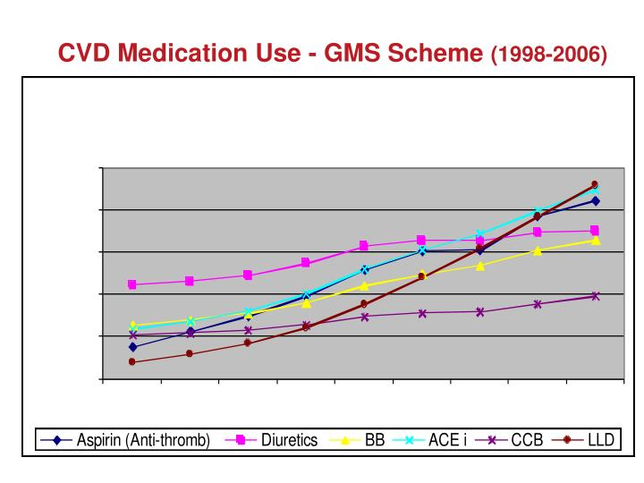 CVD Medication Use - GMS Scheme