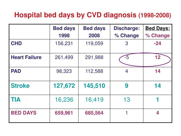 Hospital bed days by CVD diagnosis