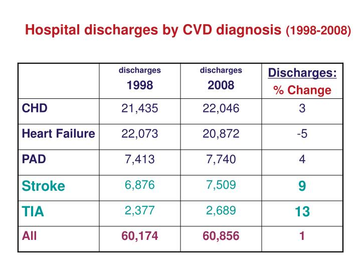 Hospital discharges by CVD diagnosis