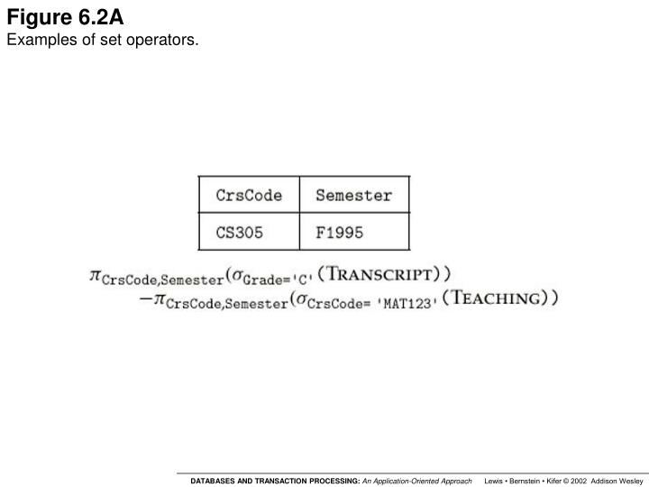 Figure 6.2A