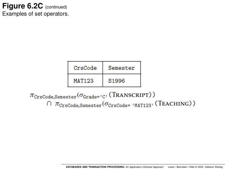 Figure 6.2C