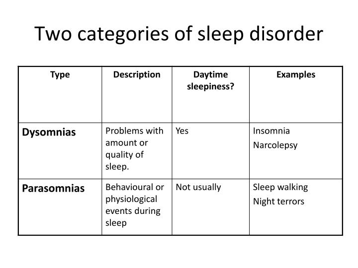 Two categories of sleep disorder