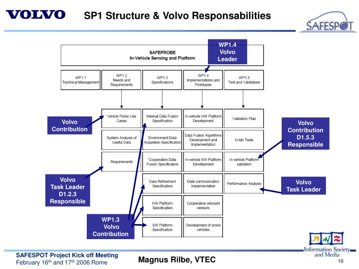 SP1 Structure & Volvo Responsabilities