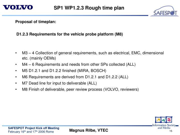SP1 WP1.2.3 Rough time plan