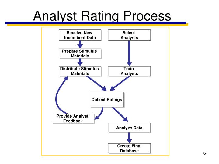 Analyst Rating Process