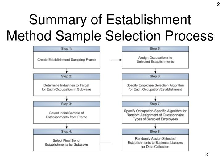 Summary of Establishment Method Sample Selection Process