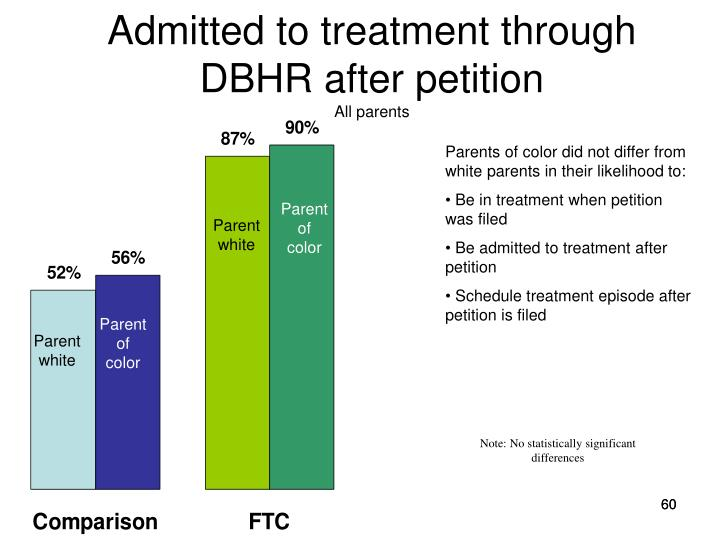 Admitted to treatment through DBHR after petition