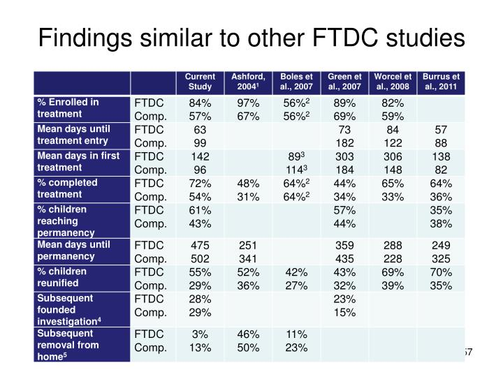 Findings similar to other FTDC studies