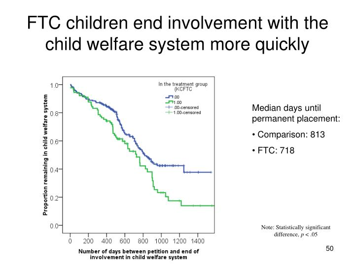 FTC children end involvement with the child welfare system more quickly