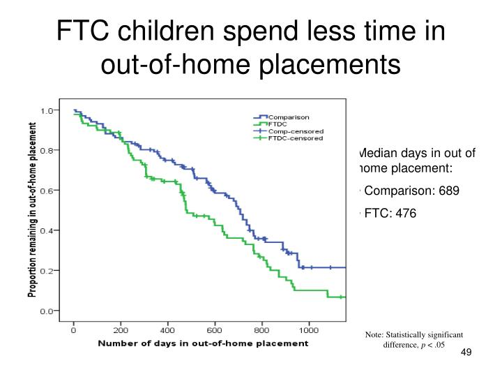 FTC children spend less time in out-of-home placements