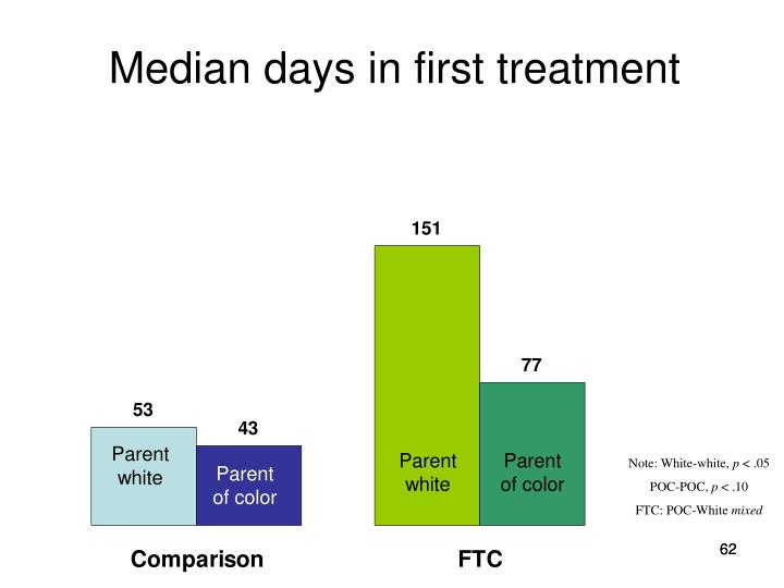 Median days in first treatment