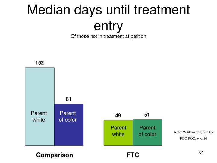 Median days until treatment entry