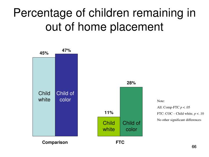 Percentage of children remaining in out of home placement