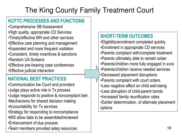 The King County Family Treatment Court