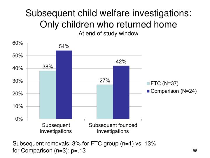 Subsequent child welfare investigations: Only children who returned home