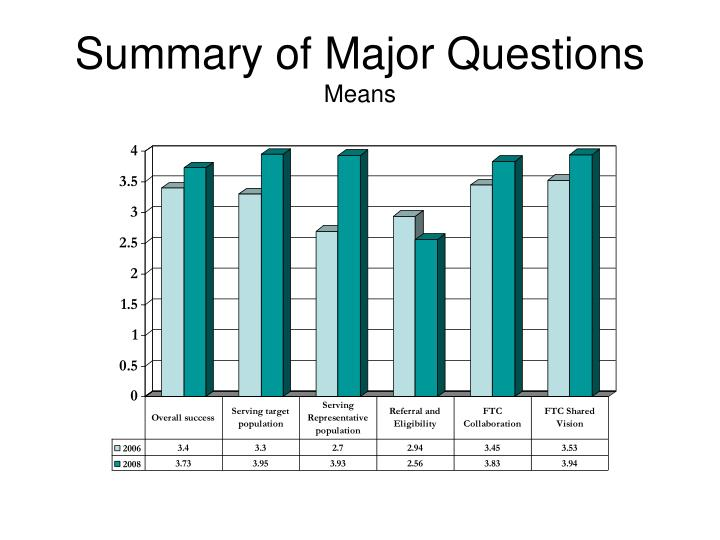 Summary of Major Questions