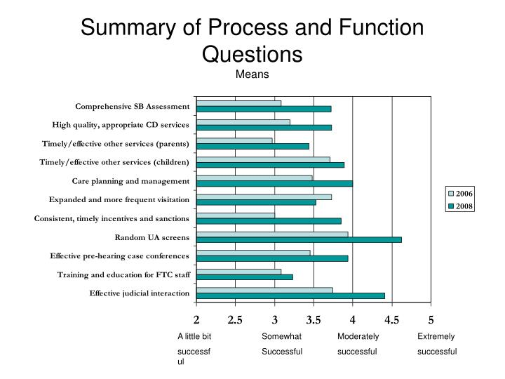 Summary of Process and Function Questions