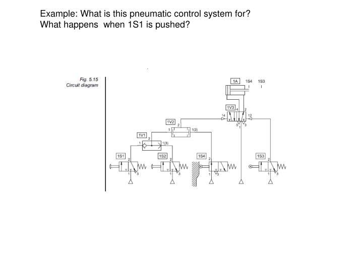 Example: What is this pneumatic control system for?