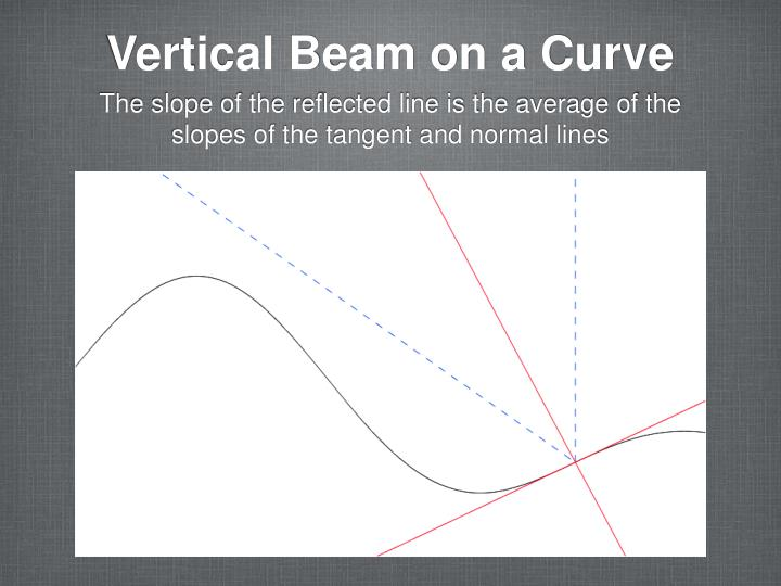 Vertical Beam on a Curve