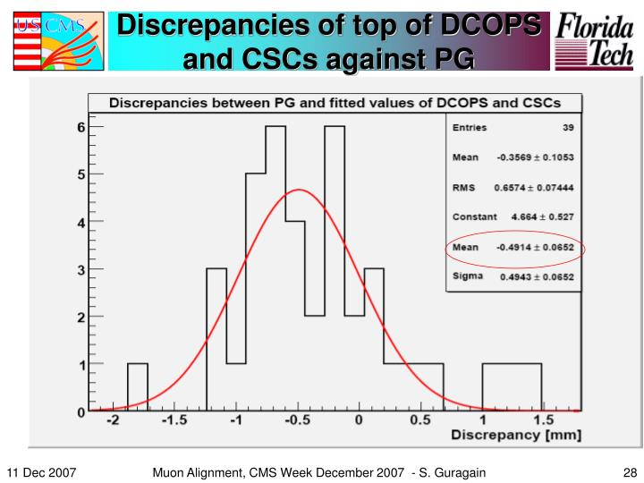 Discrepancies of top of DCOPS and CSCs against PG