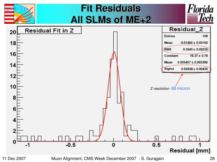 Fit Residuals