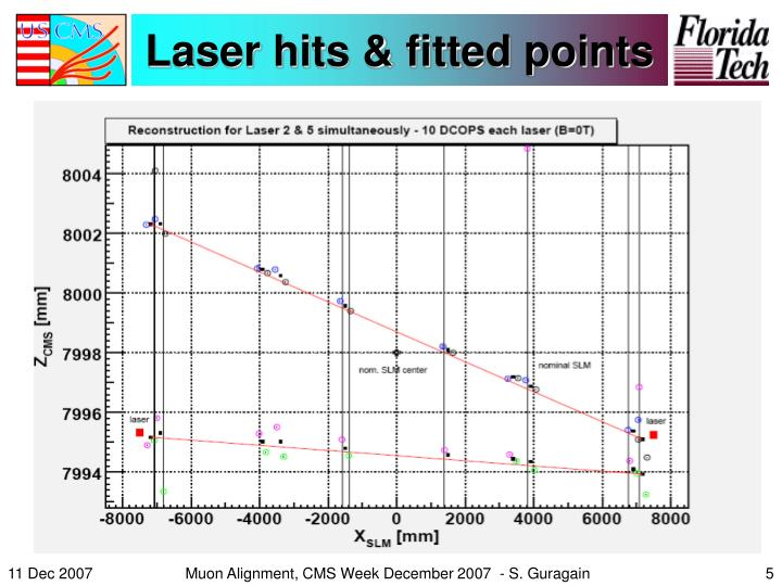 Laser hits & fitted points
