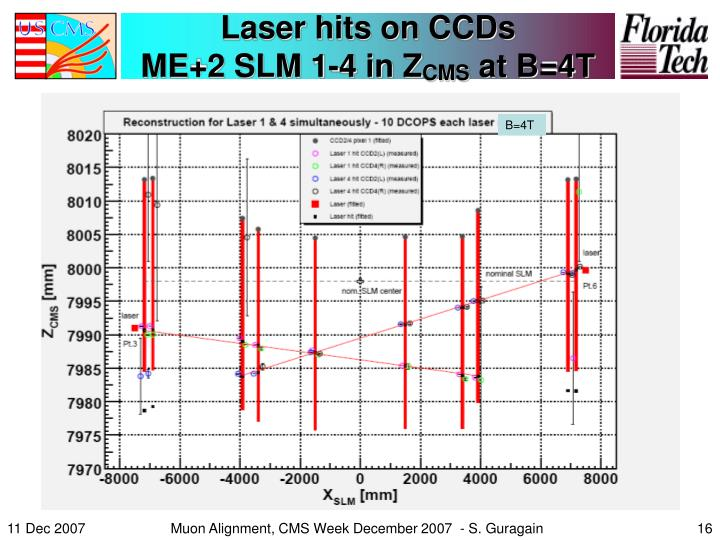 Laser hits on CCDs