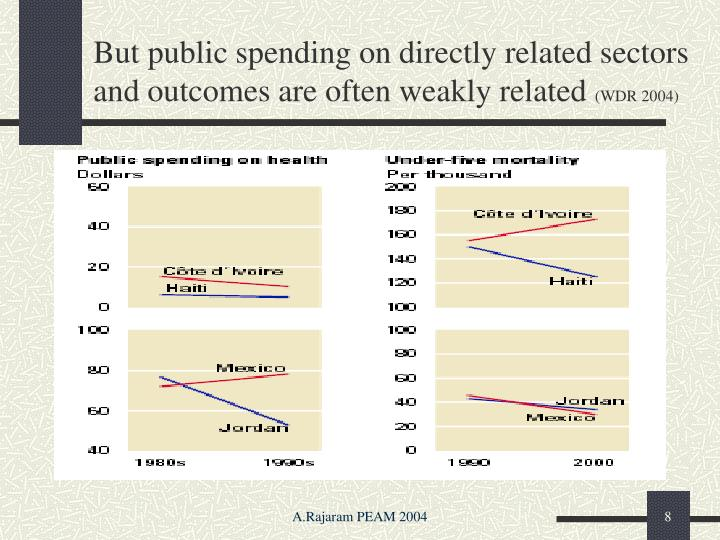But public spending on directly related sectors and outcomes are often weakly related